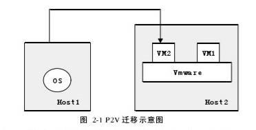 图 2-1 P2V迁移示意图