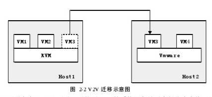 图 2-2 V2V迁移示意图