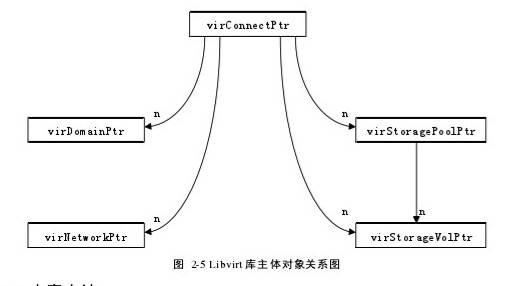 图 2-5 Libvirt库主体对象关系图