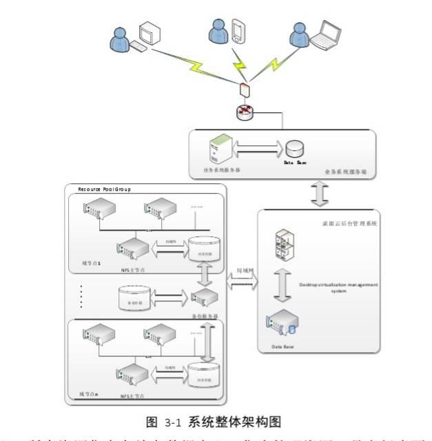 图 3-1 系统整体架构图