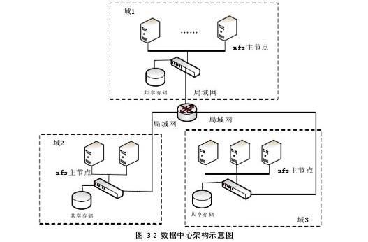 图 3-2 数据中心架构示意图