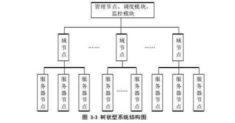 图 3-3 树状型系统结构图
